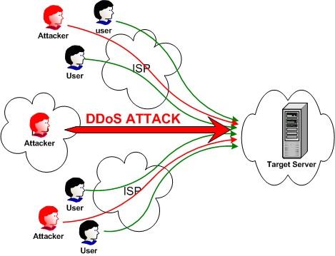 Những hiểu biết về tấn công từ chối dịch vụ - DDOS