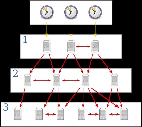 Phân tích kỹ thuật tấn công DDOS qua NTP