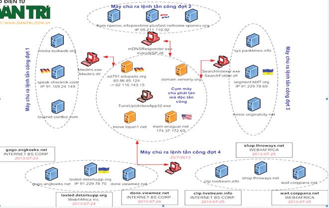 Chống Botnet và DdoS tại Việt Nam