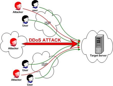 Một số nhận định sai lầm về tấn công DDOS