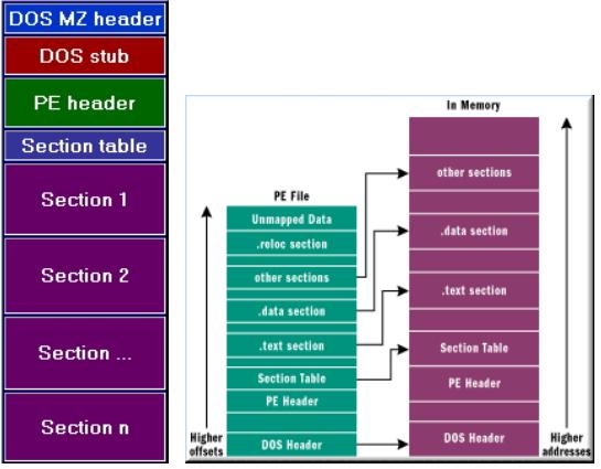 Cơ bản về cấu trúc PE file