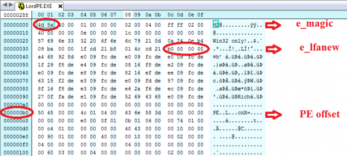 Cơ bản về cấu trúc PE file - dos_header - mz_pe