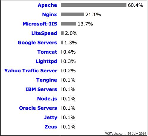 Web Security: Một số khái niệm cơ bản