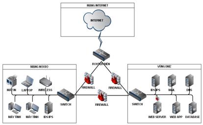 Mô hình mạng 3