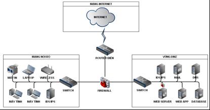 Mô hình mạng 1