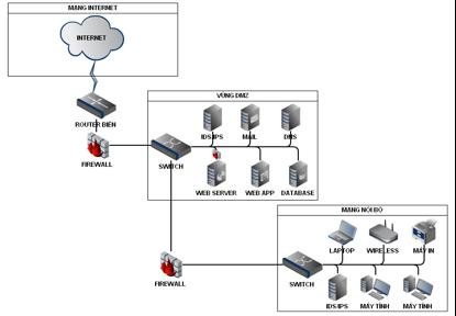 Mô hình mạng 2