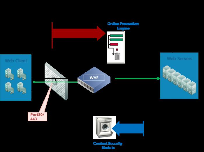 Web Security: Tường lửa ứng dụng Web (WAF)