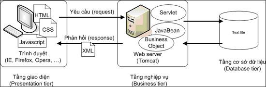 Hoạt động của web server