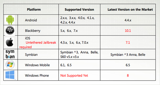 Việc Jaibreaking tạo cơ hội cho tin tặc tấn công điện thoại Iphone