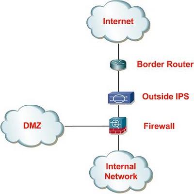 Network Security: Hệ thống ngăn ngừa xâm nhập - IPS