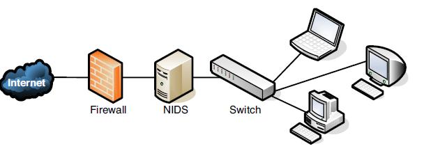 ids-diagram