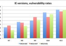 Microsoft ngưng vá lỗi IE, người dùng ít nhiều bị ảnh hưởng