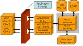 Một ví dụ triển khai WAF trong máy chủ web Windows