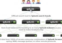 Splunk: Công cụ toàn năng cho các chuyên gia giám sát an ninh mạng