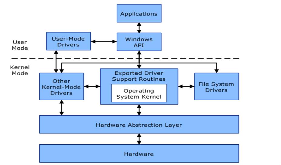 Hiểu về User Mode và Kernel Mode