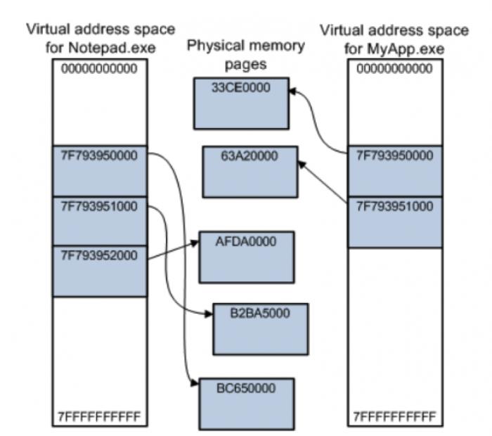 Không gian địa chỉ ảo trong lập trình hệ thống