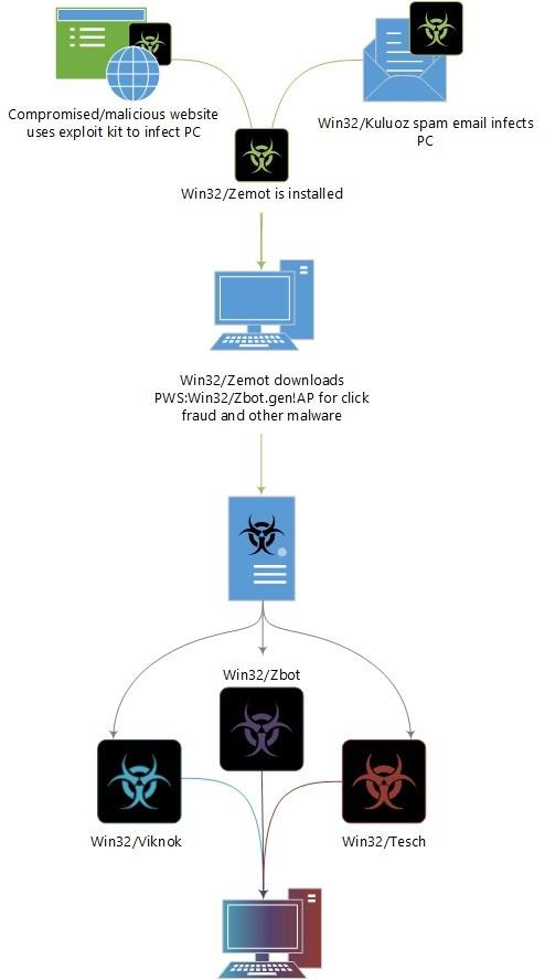 Mã độc Zemot Dropper phát tán qua Botnet và các trang web bị xâm nhập