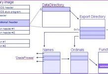 Windows Shellcode và ứng dụng khai thác lỗi tràn bộ đệm – Phần cuối