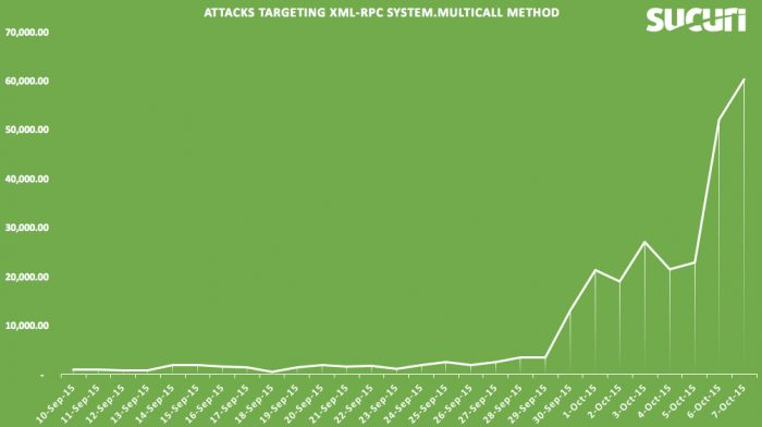 Sucuri-BruteForce-Amplification-Attacks-WordPress-XMLRPC-2015