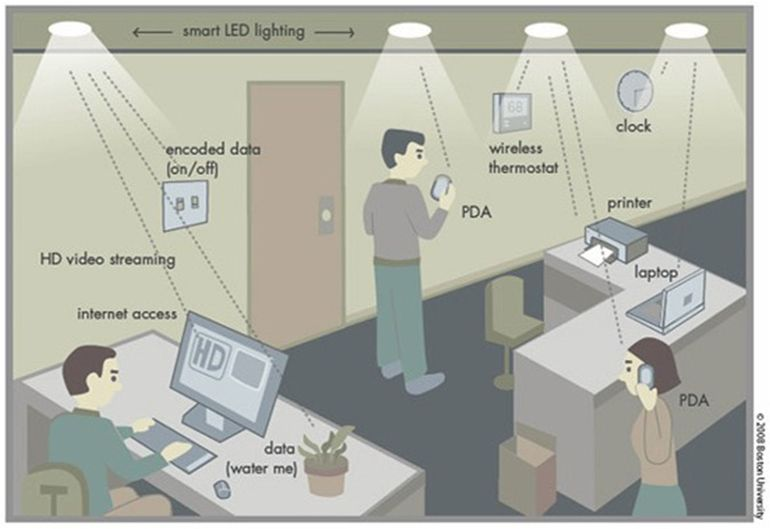 Real-World-Testing-Finds-Li-Fi-100-Times-Faster-Than-Wi-Fi-1