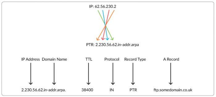PTR-Record