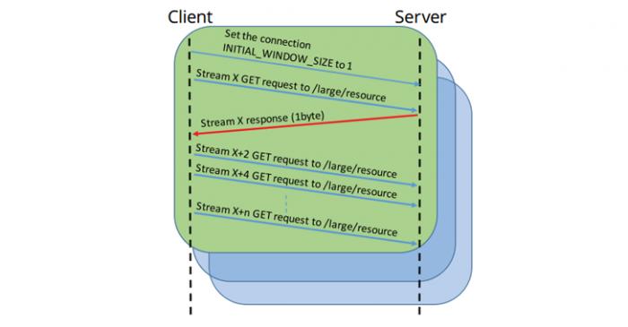 http2-nginx-security
