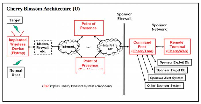 Wikileaks tiết lộ Cherry Blossom - Hệ thống hack không dây của CIA