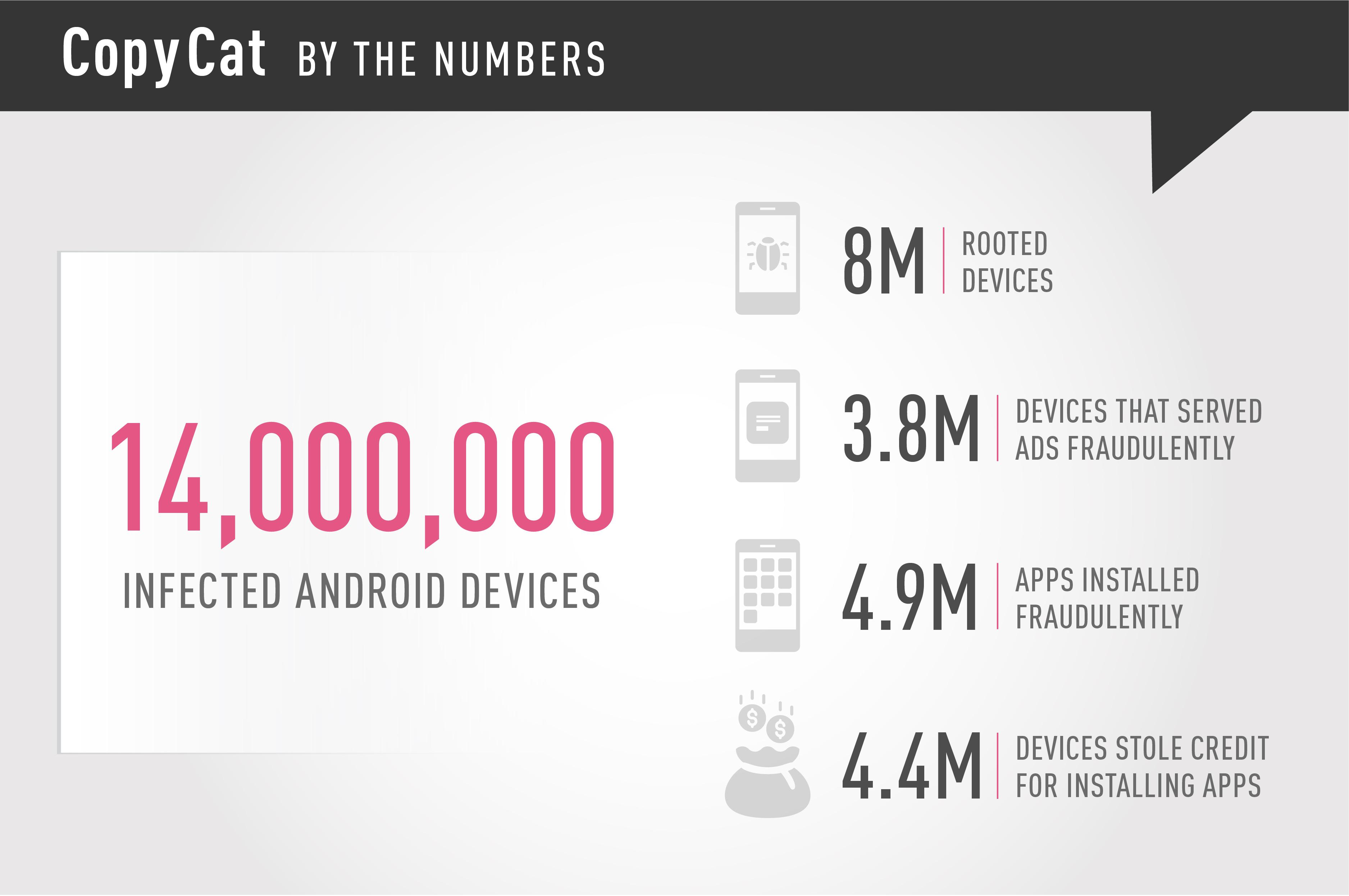 Mã độc CopyCat lây nhiễm hơn 14 triệu thiết bị Android