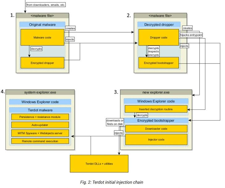 Mã độc ngân hàng trang bị thêm khả năng đánh cắp tài khoản Facebook, Twitter và Gmail