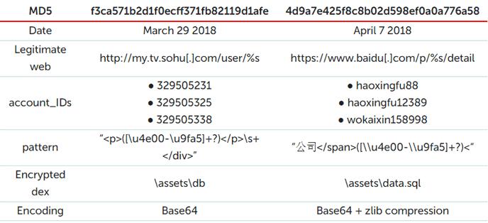 Tin tặc phát tán Android banking trojan qua bộ định tuyến DNS