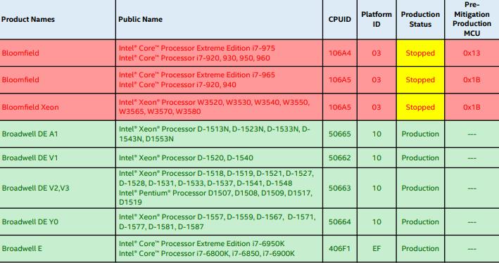 Intel thừa nhận không thể fix lỗ hổng Spectre (V2) trong một số bộ vi xử lý