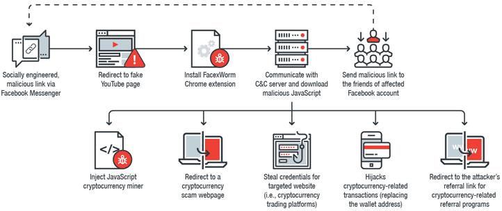 Malware khai thác tiền ảo mới đang lan truyền qua Facebook