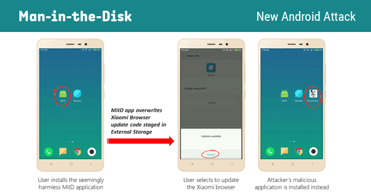 securitydaily MỚI: Phát hiện kiểu tấn công Man-in-the-disk ảnh hưởng hàng triệu thiết bị Android