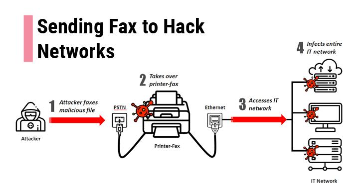 securitydaily Tin tặc có thể tấn công hệ thống mạng thông qua một số máy fax
