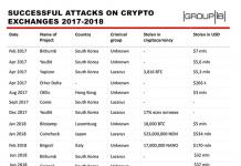 securitydaily_tấn công sàn giao dịch tiền ảo