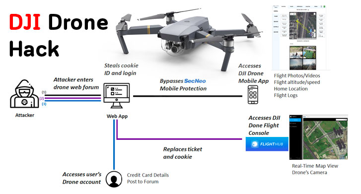 securitydaily_lỗ hổng XSS trong ứng dụng DJI Drone