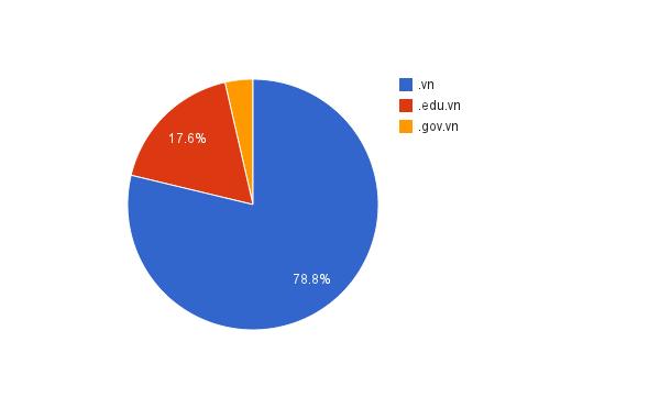 Thống kê tình hình an ninh website .vn tháng 2-2014